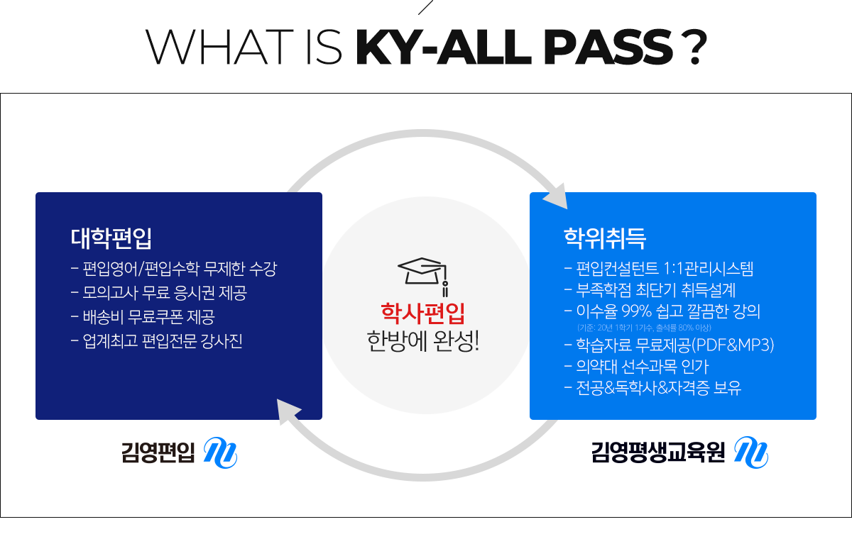 WHAT IS KY-ALL PASS
