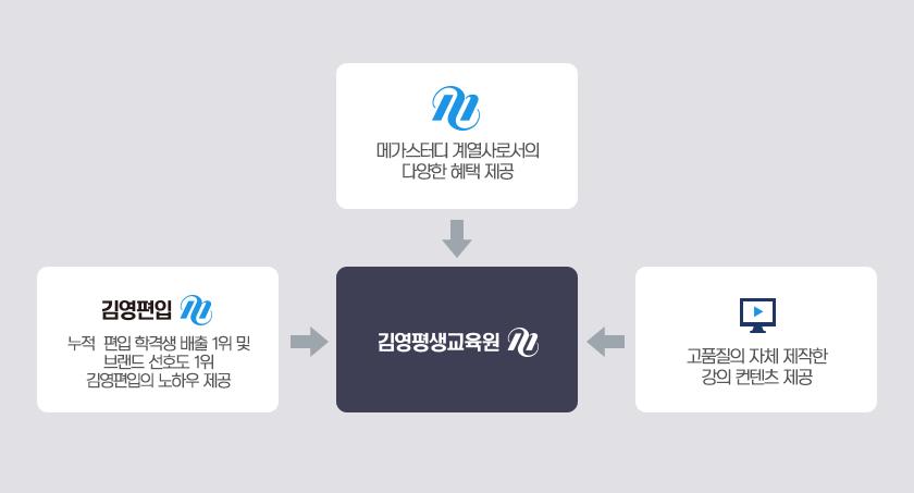 메가스터디 계열사, 김영편입의 노하우 제공, 고품질의 자체제작한 강의 컨텐츠