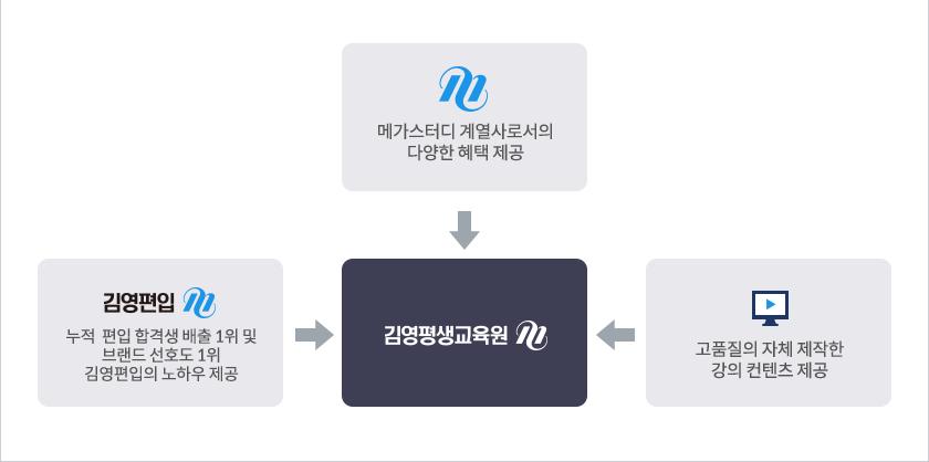 김영평생교육원의 8가지 특징