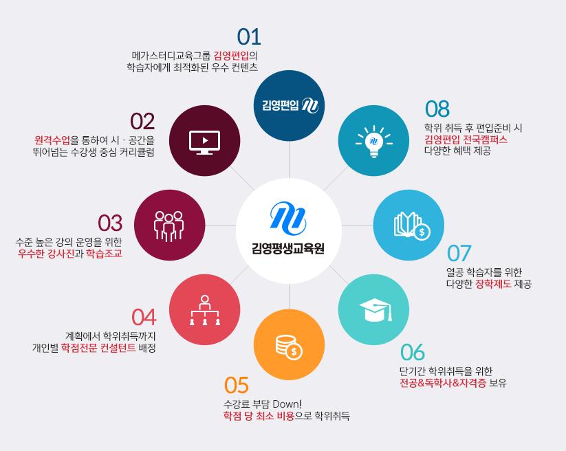 김영평생교육원 학위취득 5단계 전략